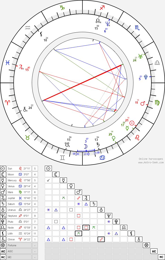 Ivan Volkov - Astrology Natal Birth Chart