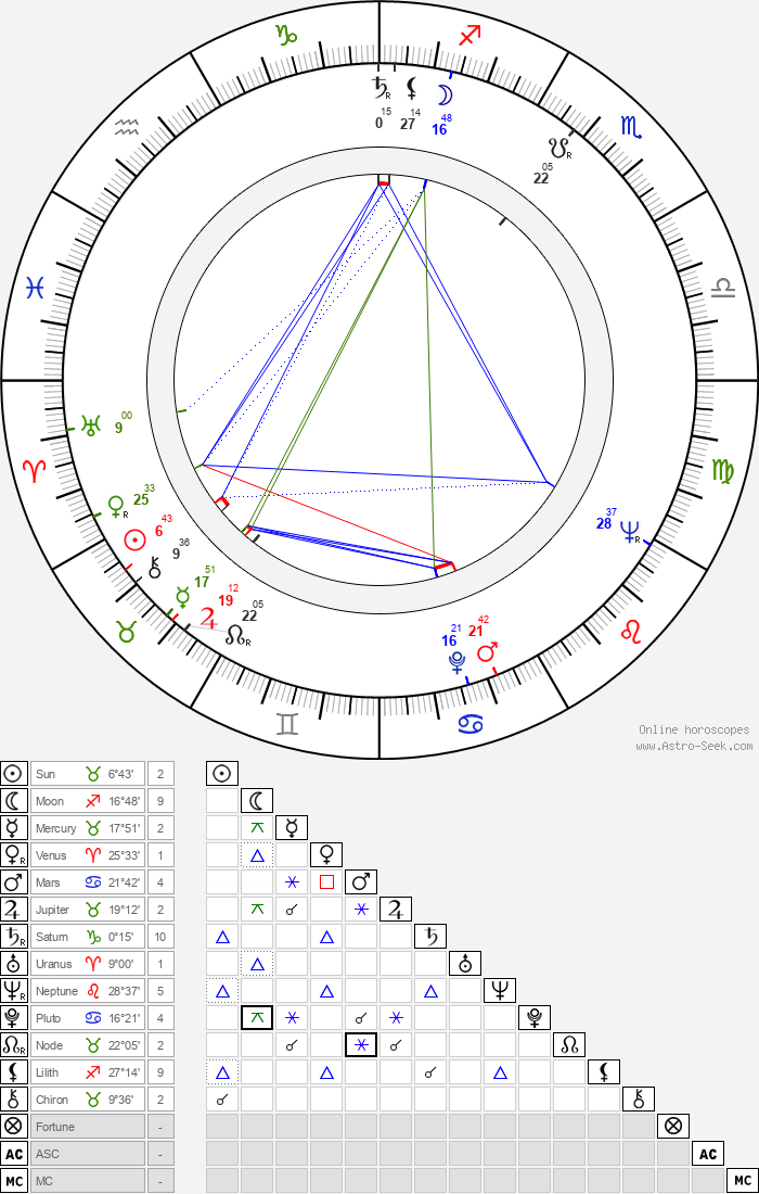 Ivan Vyskočil - Astrology Natal Birth Chart