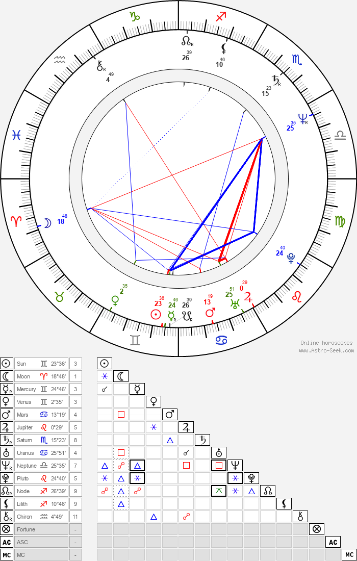 J. V. Martin - Astrology Natal Birth Chart