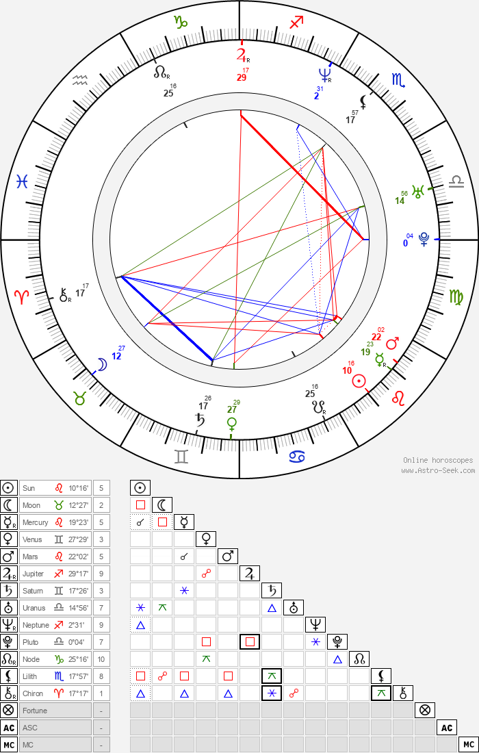 Jacinda Barrett - Astrology Natal Birth Chart