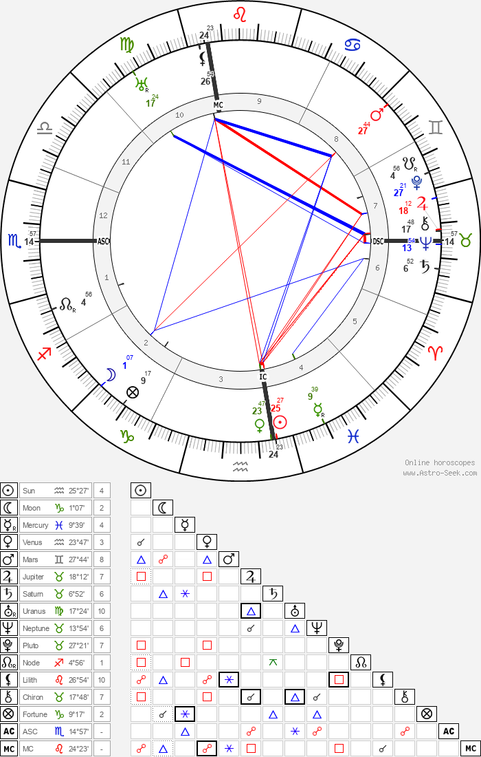Jack Barrymore - Astrology Natal Birth Chart