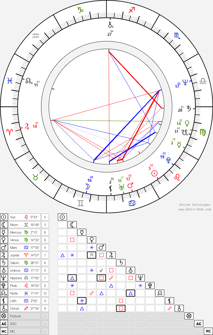 Jack Blessing - Astrology Natal Birth Chart