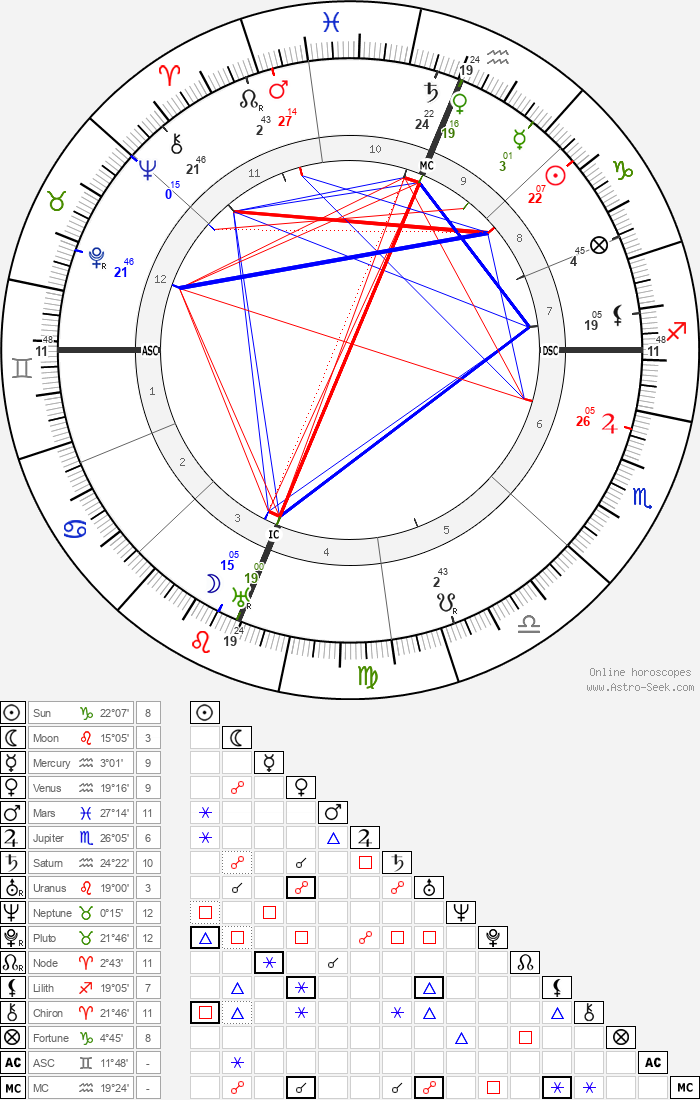 Jack London - Astrology Natal Birth Chart