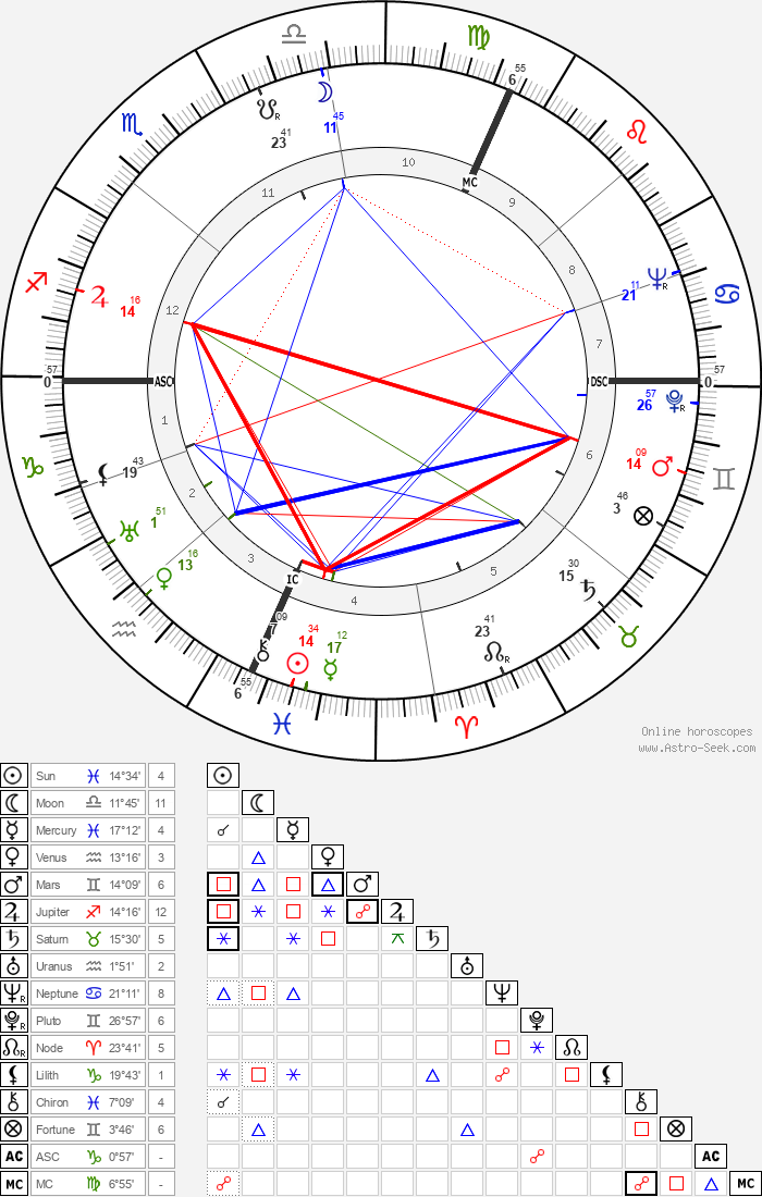 Jack Marshall - Astrology Natal Birth Chart