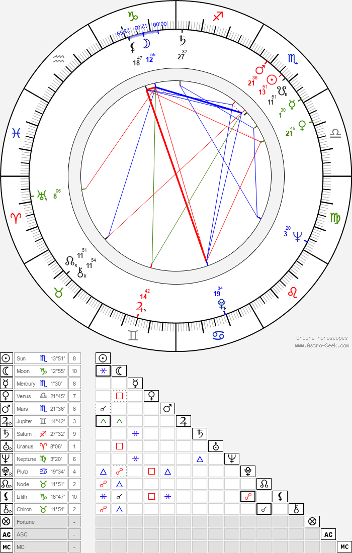 Jack Micheline - Astrology Natal Birth Chart