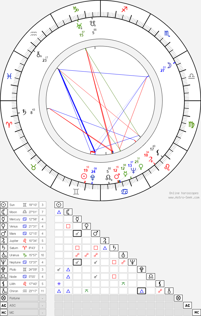 Jack Pollexfen - Astrology Natal Birth Chart