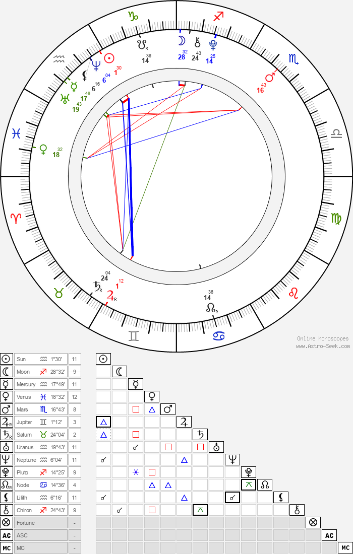 Jackson Brundage - Astrology Natal Birth Chart