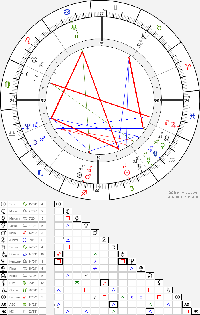 Jacob Grimm - Astrology Natal Birth Chart