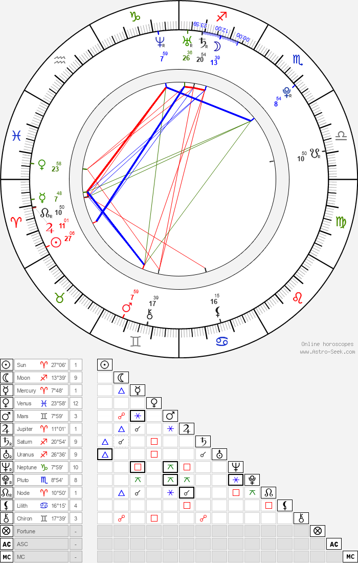 Jacqueline MacInnes Wood - Astrology Natal Birth Chart