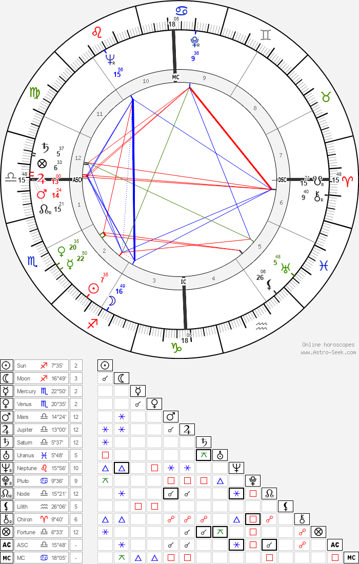 Jacqueline Stallone - Astrology Natal Birth Chart