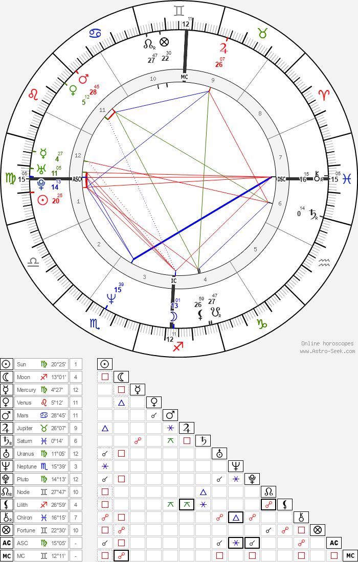 Jacques Pourcel - Astrology Natal Birth Chart