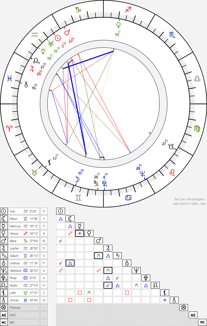 Jacques R. Marquette - Astrology Natal Birth Chart