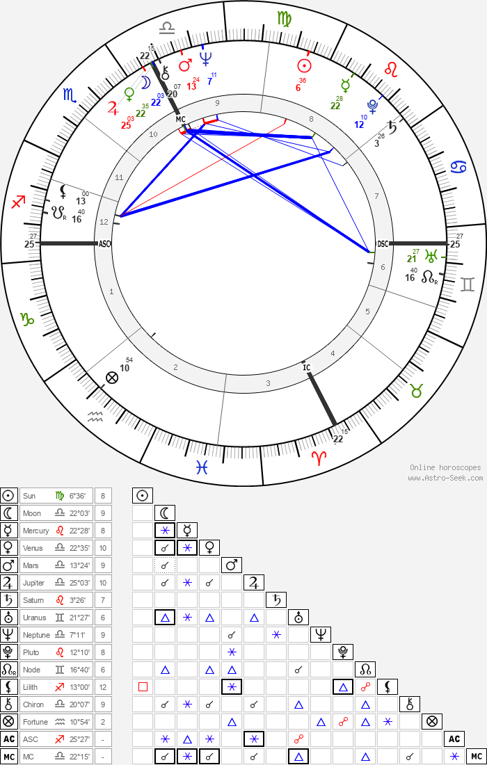 Jacques Tardi - Astrology Natal Birth Chart