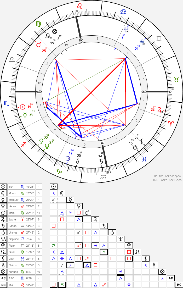 Jacques Tourneur - Astrology Natal Birth Chart