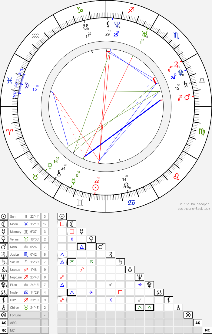 Jae-kyeong Seo - Astrology Natal Birth Chart