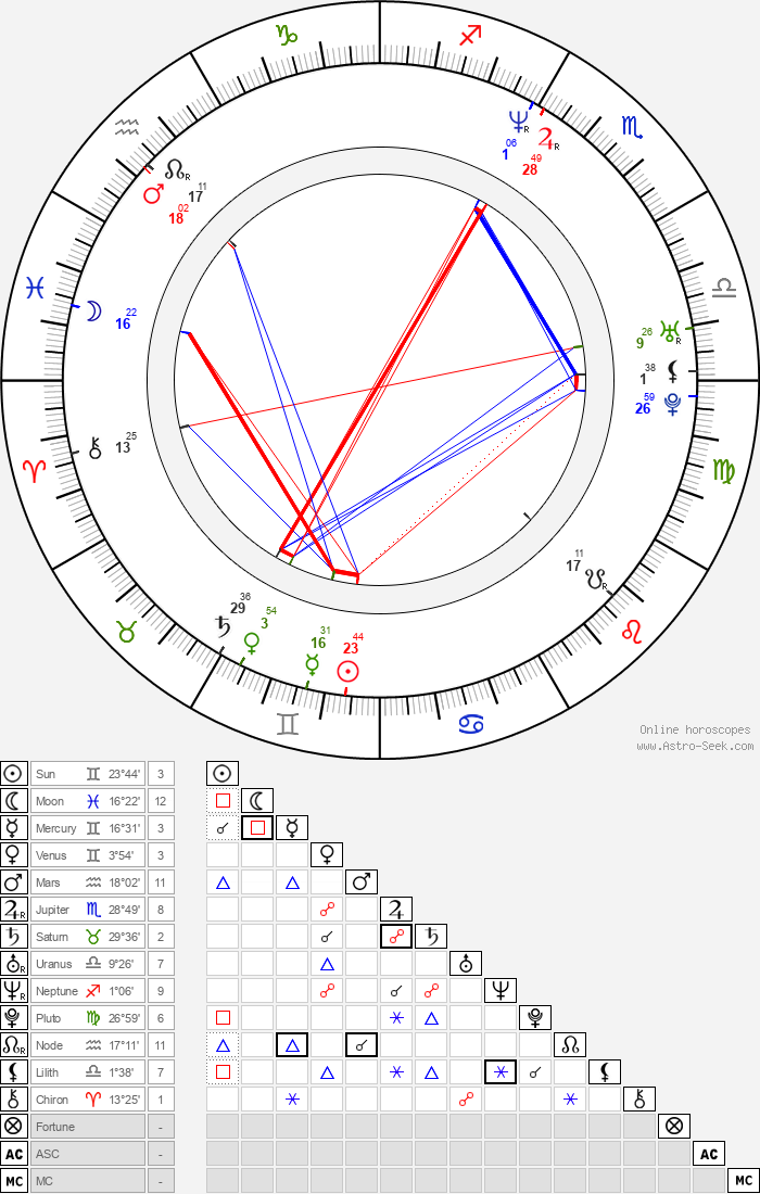Jake Busey - Astrology Natal Birth Chart