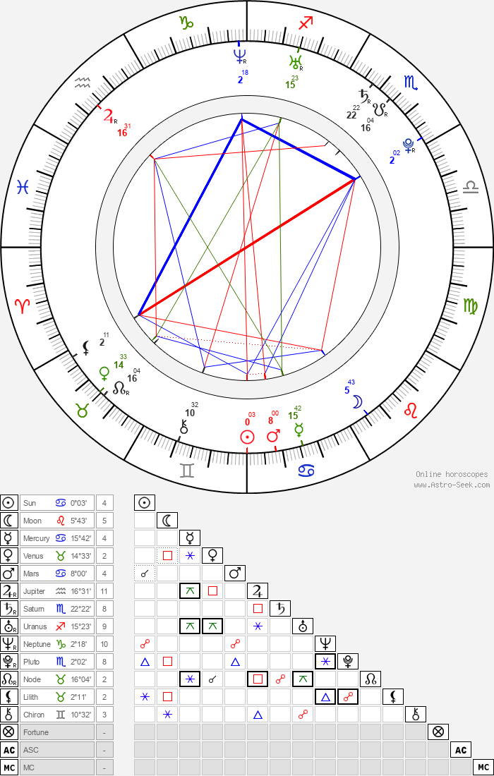 Jakub Hussar - Astrology Natal Birth Chart
