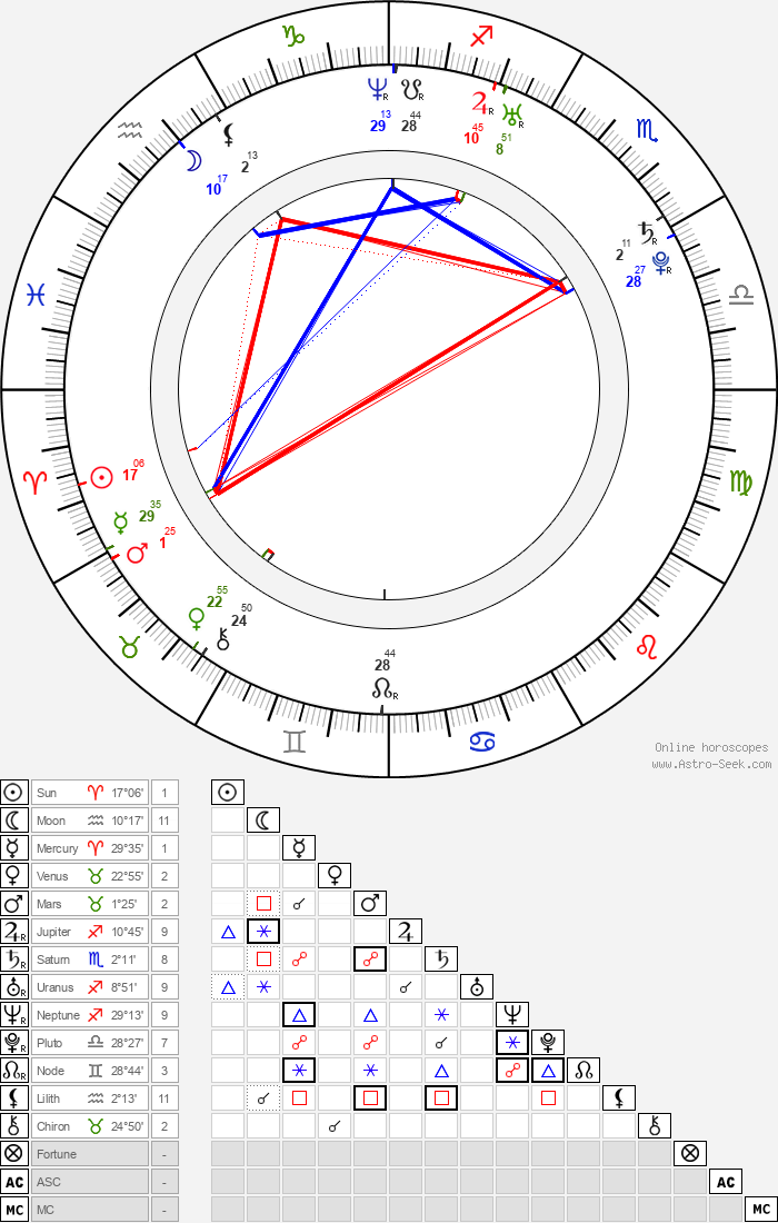 Jakub Smrž - Astrology Natal Birth Chart