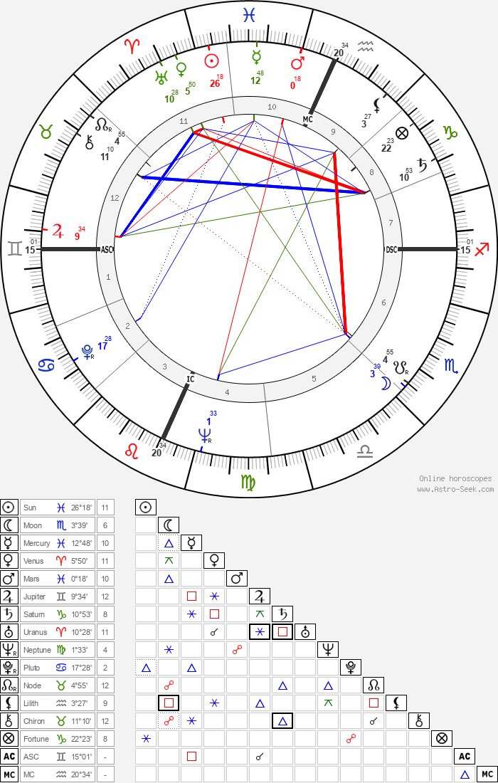 James B. Irwin - Astrology Natal Birth Chart