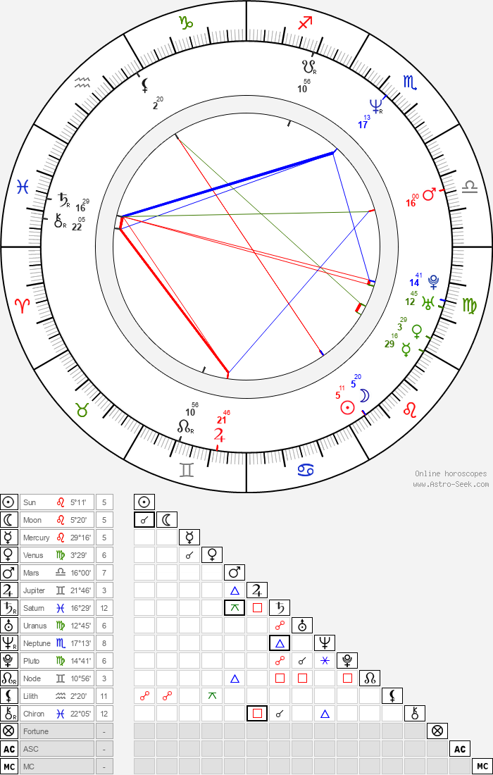 James Biberi - Astrology Natal Birth Chart