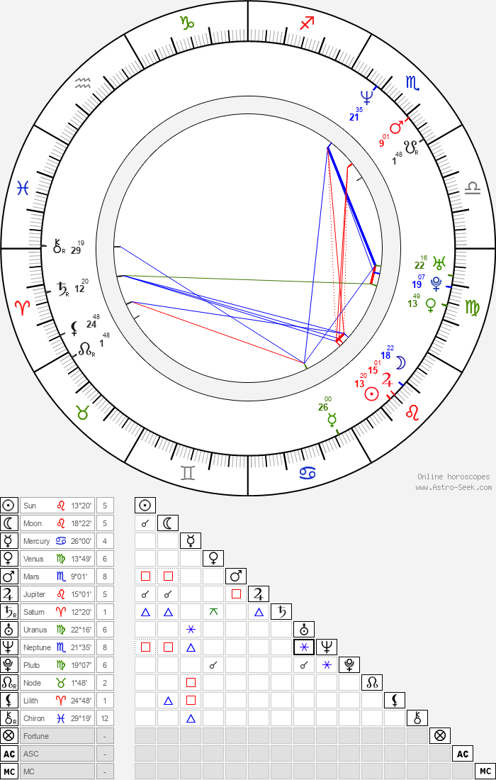 James Bickert - Astrology Natal Birth Chart