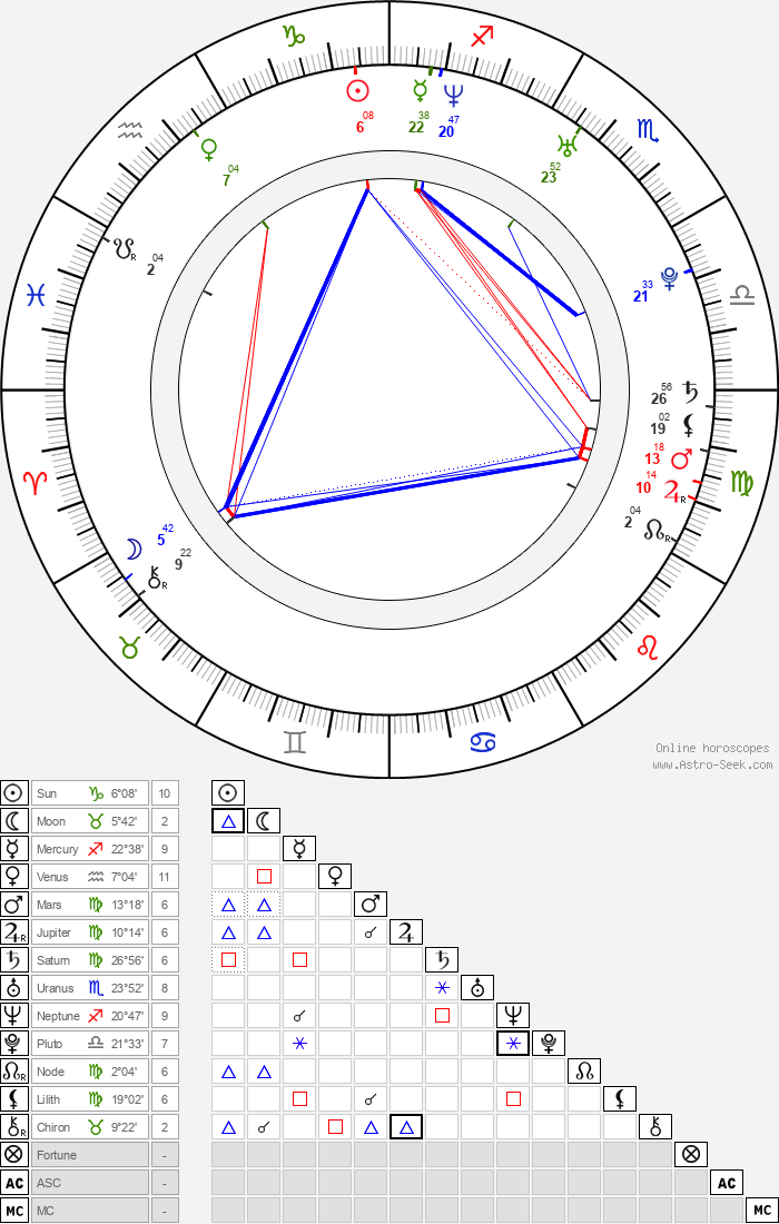 James Blake - Astrology Natal Birth Chart