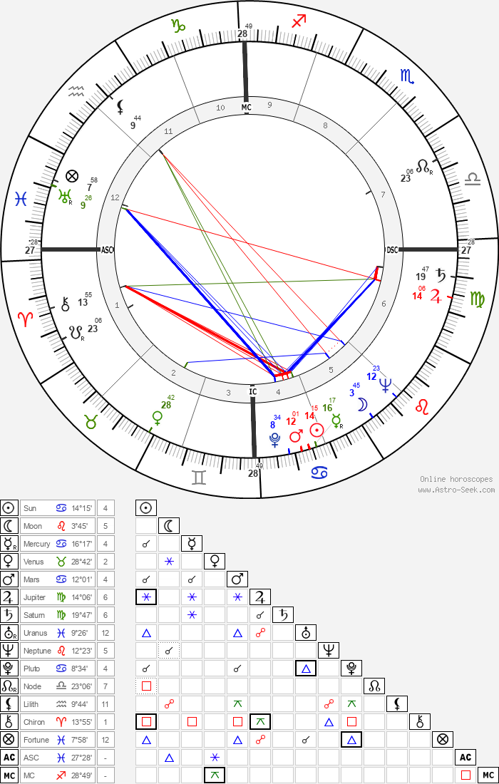 James Couttet - Astrology Natal Birth Chart