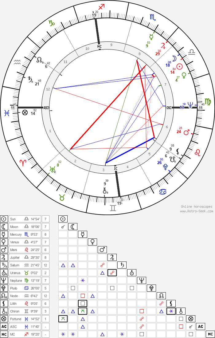 James Eubert Holshouser - Astrology Natal Birth Chart