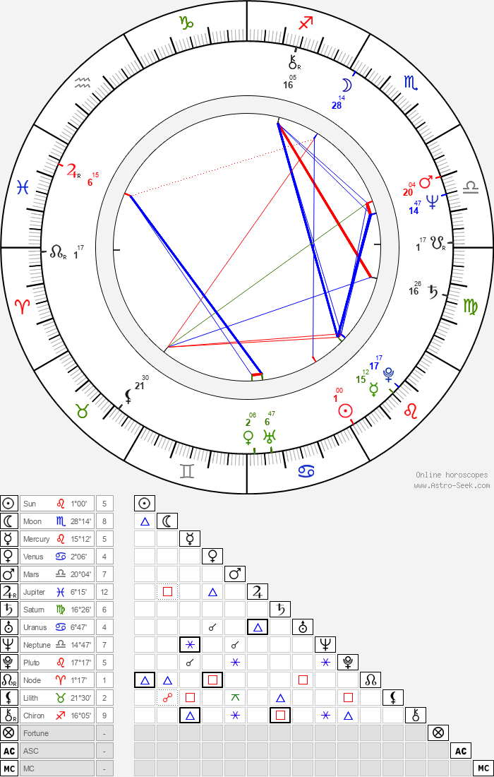 James Glickenhaus - Astrology Natal Birth Chart