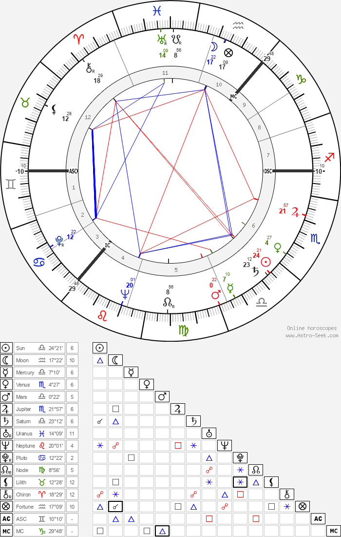 James Gowan - Astrology Natal Birth Chart