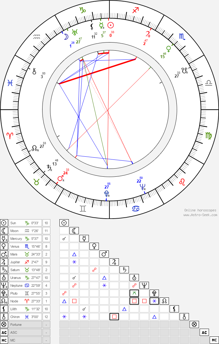 James Gregory - Astrology Natal Birth Chart