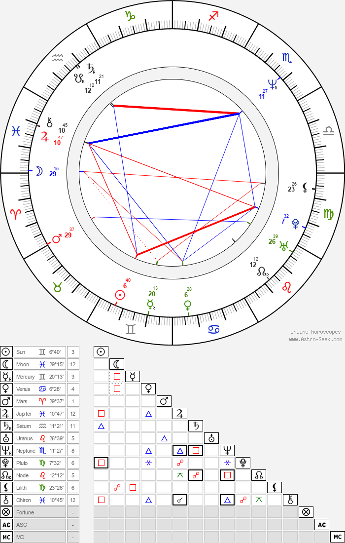 James Michael Tyler - Astrology Natal Birth Chart
