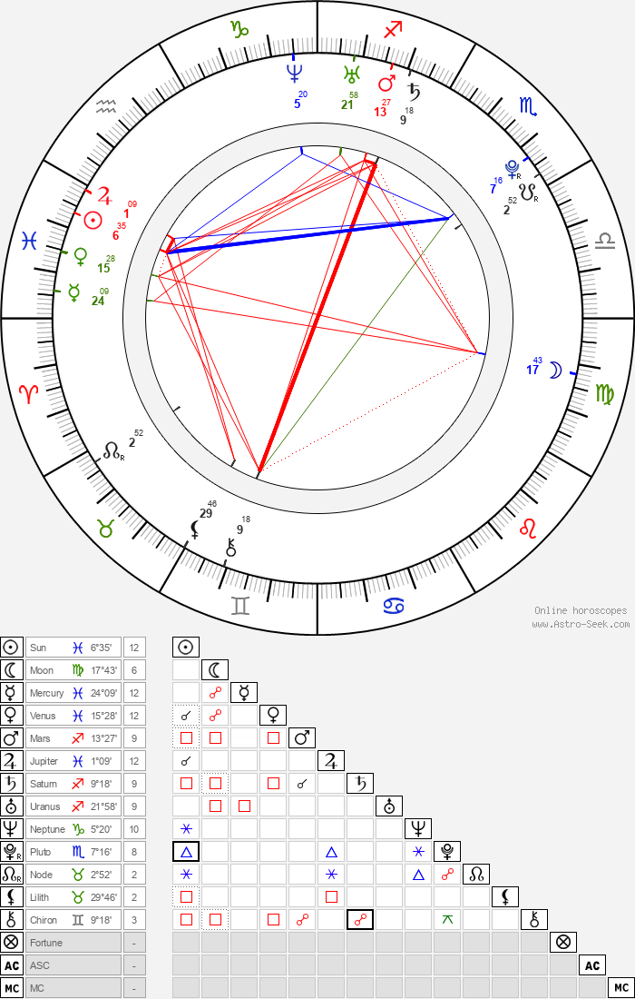 James Phelps - Astrology Natal Birth Chart