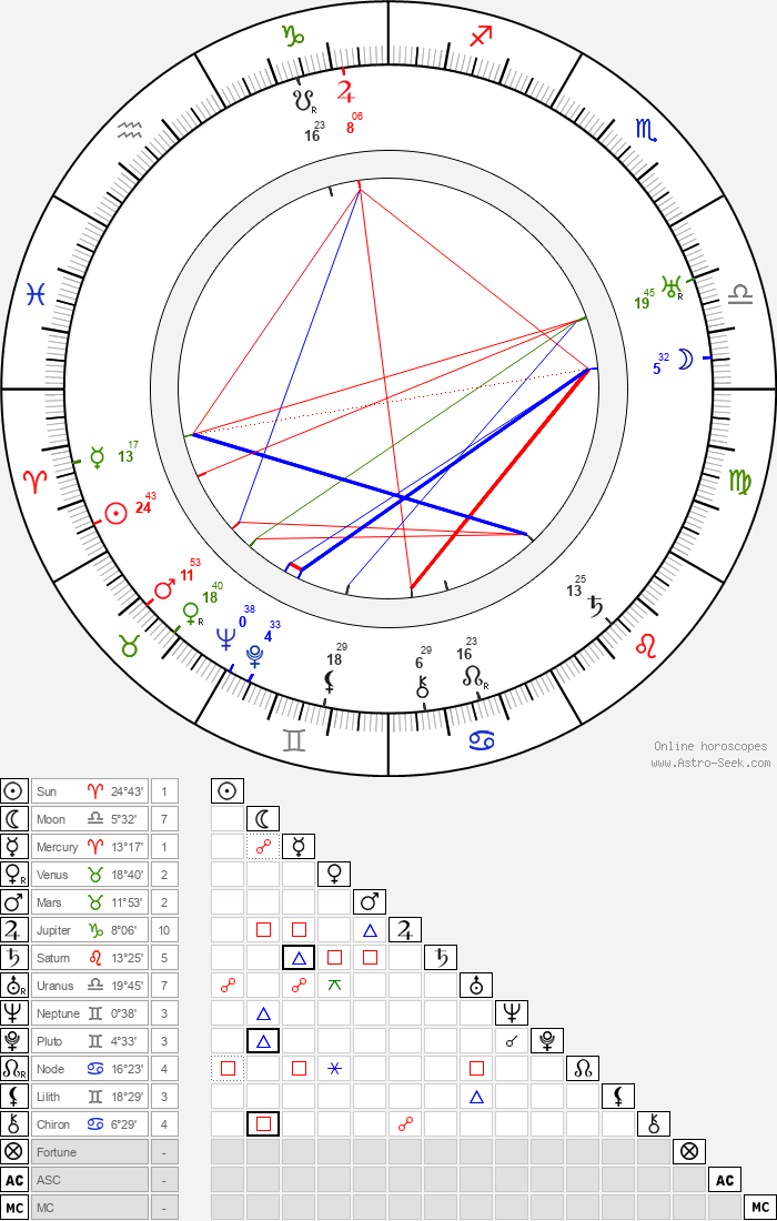 James Stephenson - Astrology Natal Birth Chart