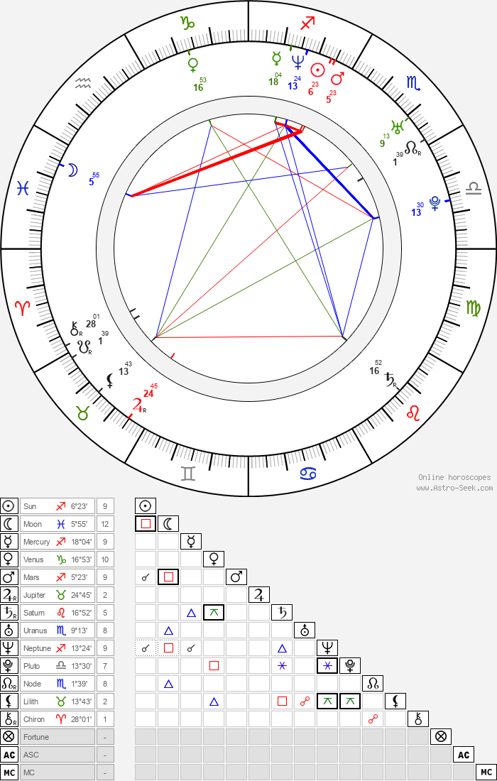 James Tanner - Astrology Natal Birth Chart