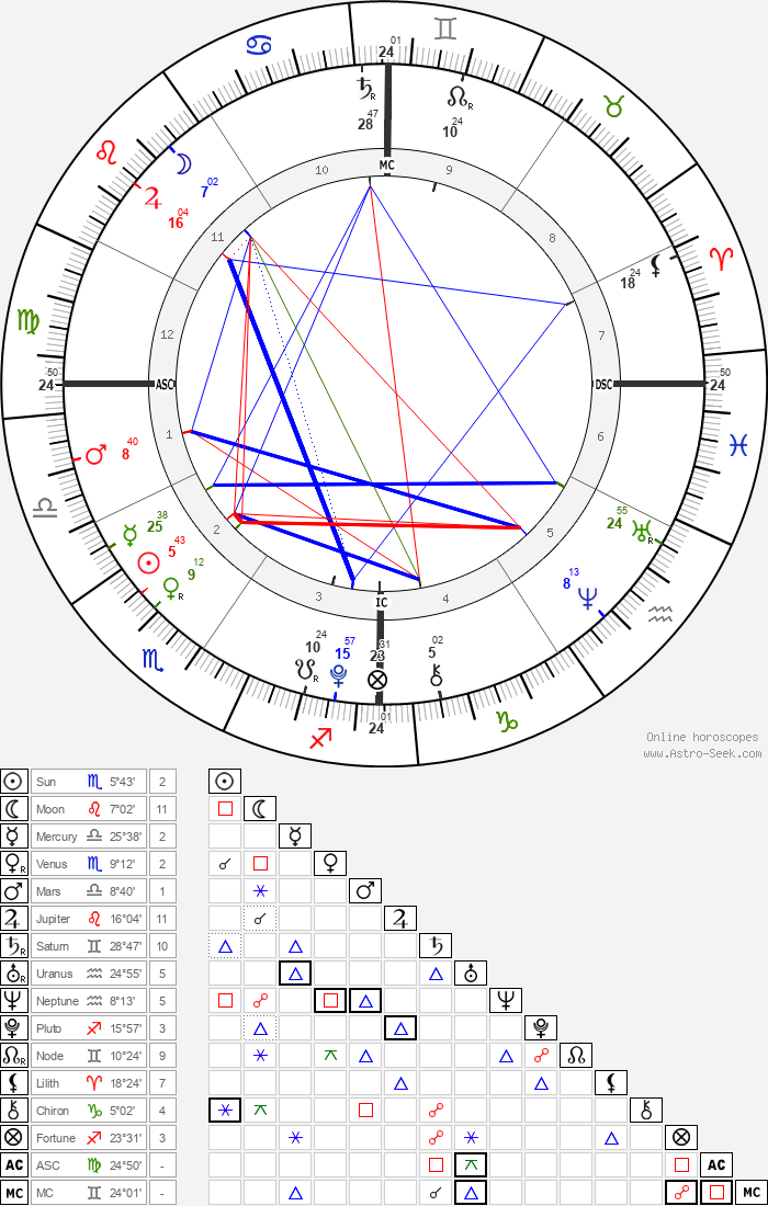 James Wilkes Broderick - Astrology Natal Birth Chart
