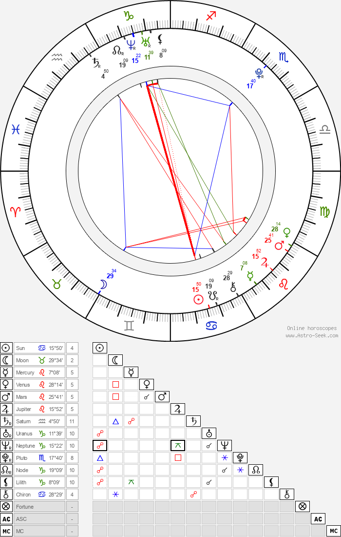 Jamie Blackley - Astrology Natal Birth Chart