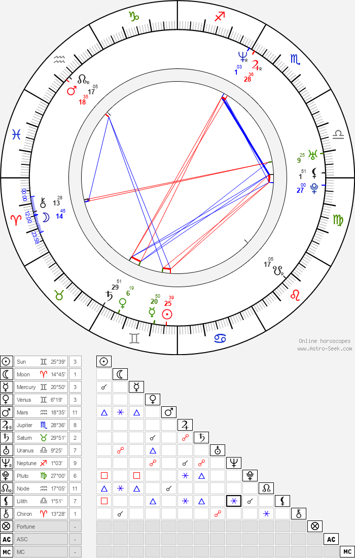 Jamie Dundee - Astrology Natal Birth Chart