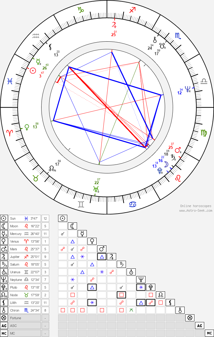 Jan Cimický - Astrology Natal Birth Chart