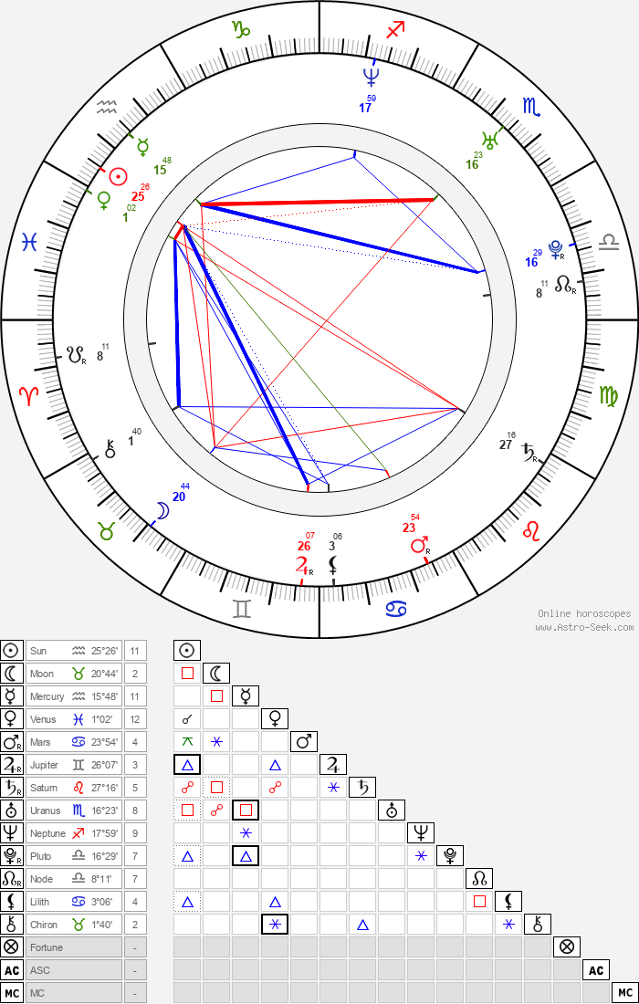 Jan Dolanský - Astrology Natal Birth Chart