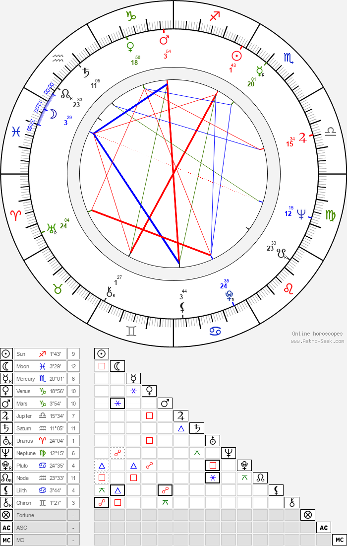Jan Jílek - Astrology Natal Birth Chart
