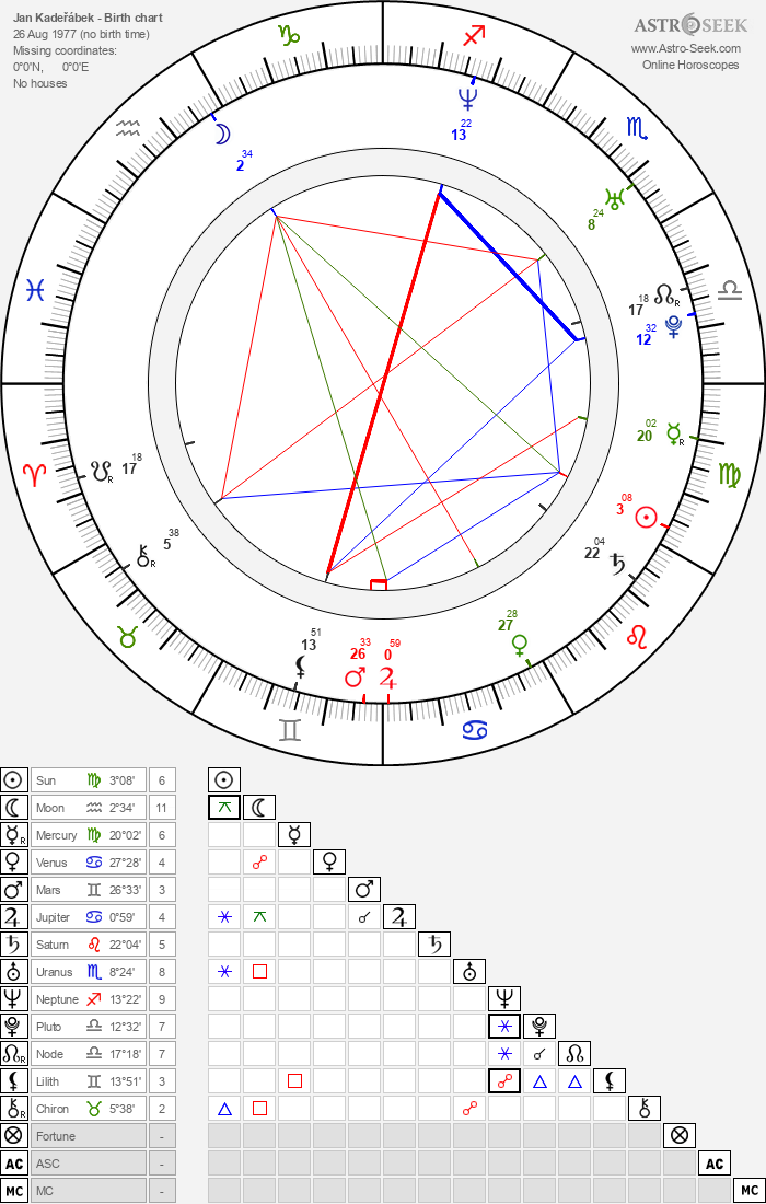 Jan Kadeřábek - Astrology Natal Birth Chart