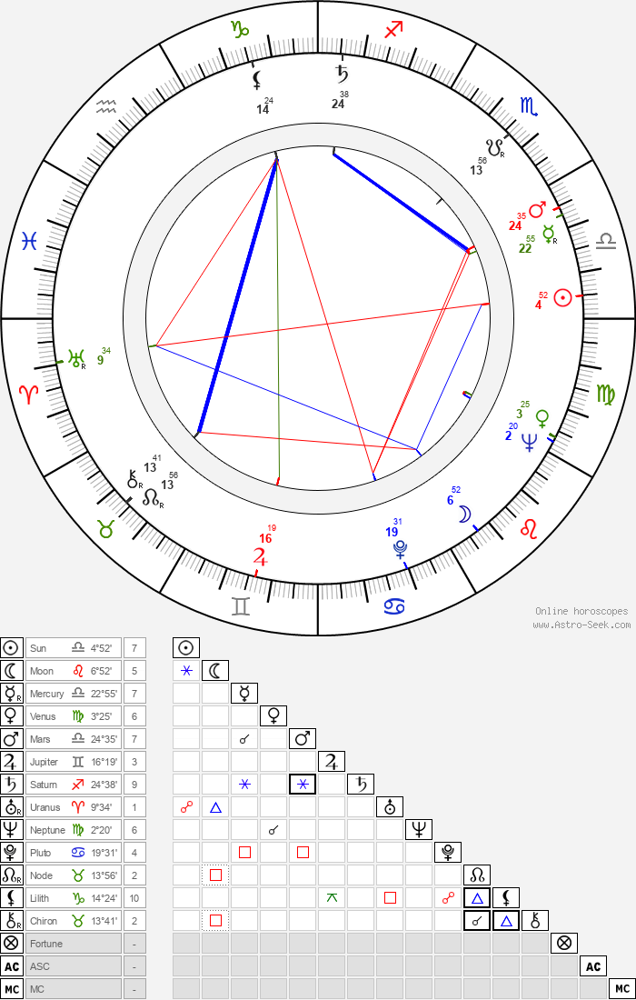 Jan Matyjaszkiewicz - Astrology Natal Birth Chart