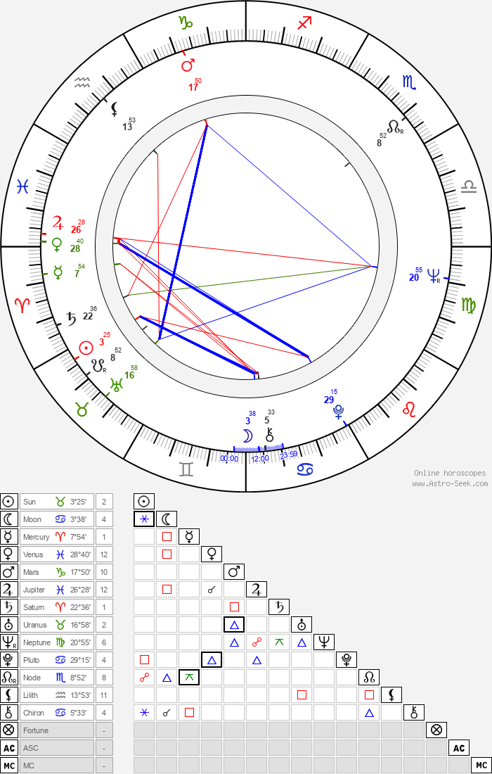 Ján Melkovič - Astrology Natal Birth Chart