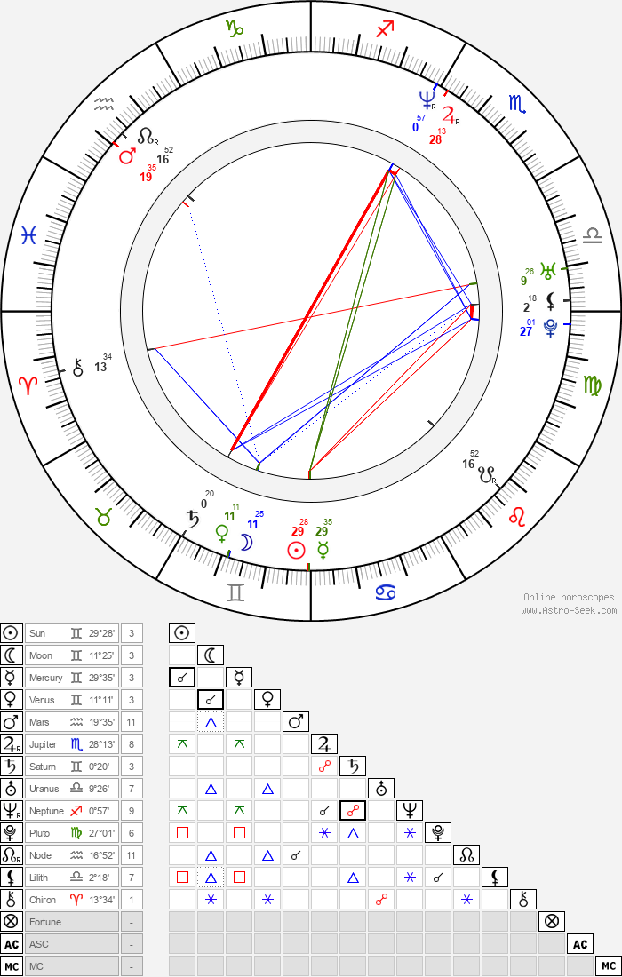 Jan P. Muchow - Astrology Natal Birth Chart