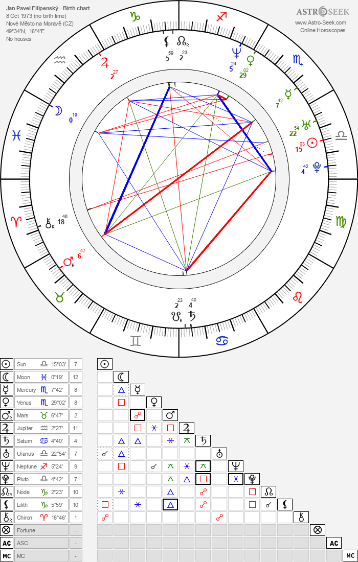 Jan Pavel Filipenský - Astrology Natal Birth Chart