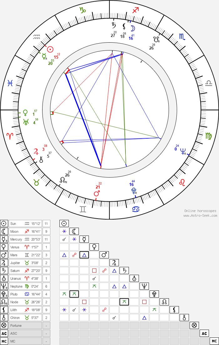 Jan Procházka - Astrology Natal Birth Chart