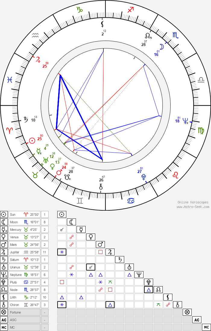 Jan Rokyta - Astrology Natal Birth Chart