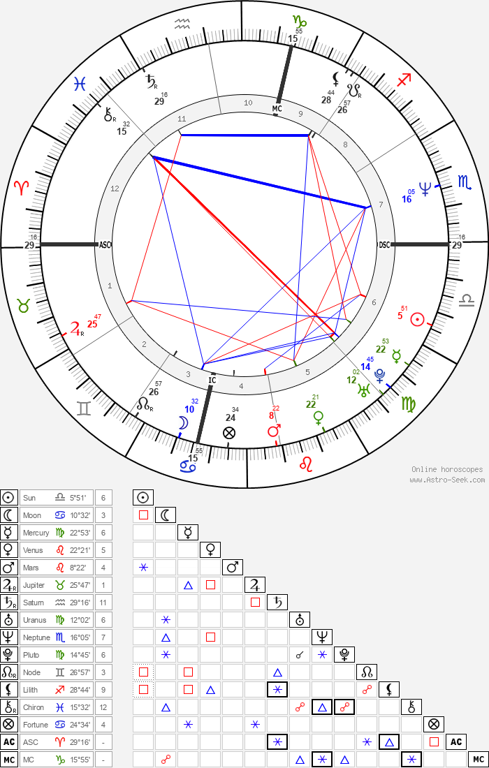 Janeane Garofalo - Astrology Natal Birth Chart