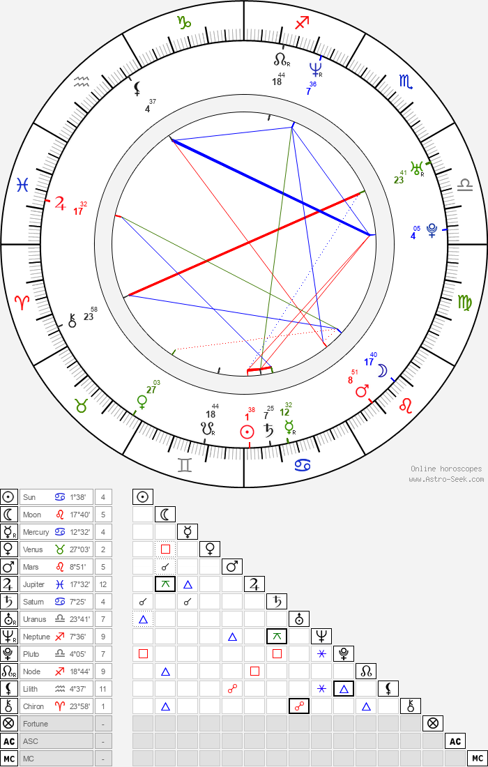 Janek Kroupa - Astrology Natal Birth Chart